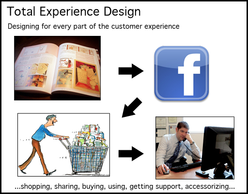 Total Experience Design Diagram