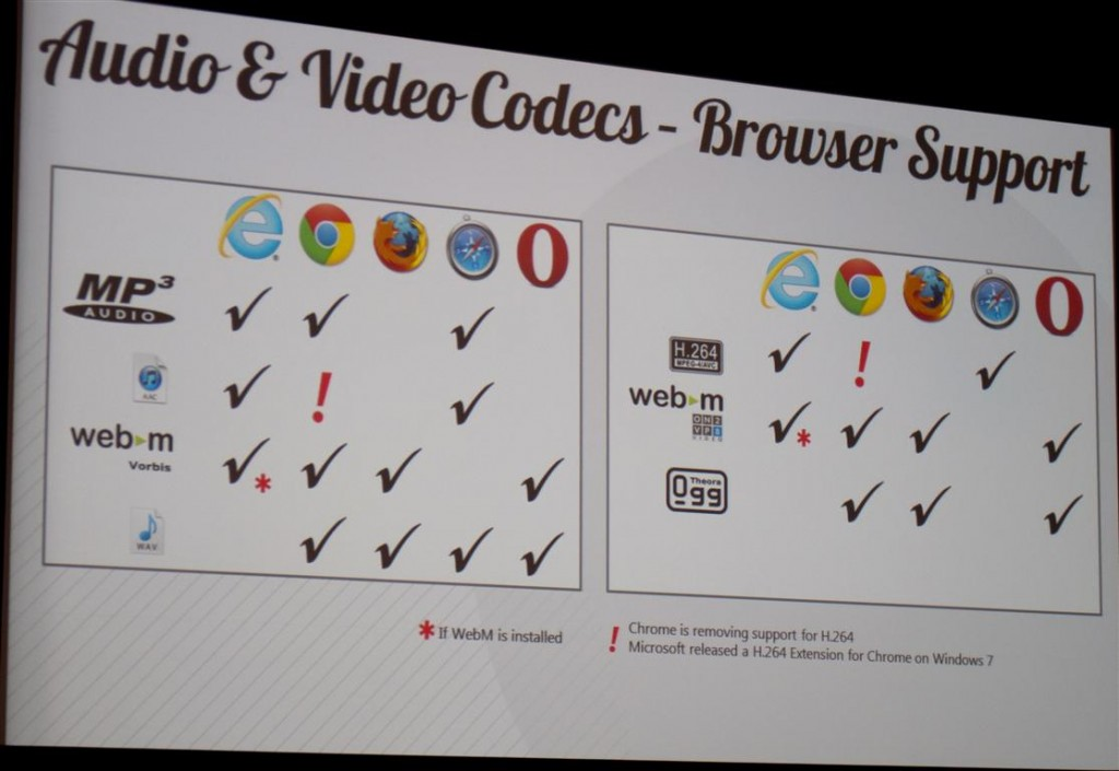 Audio/Video Codec Browser Support Chart