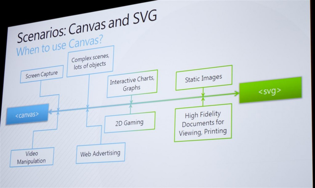 When to Use Canvas vs SVG