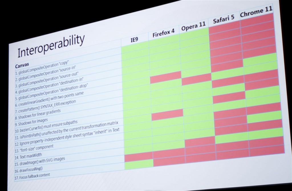 HTML5 Canvas Interoperability Chart