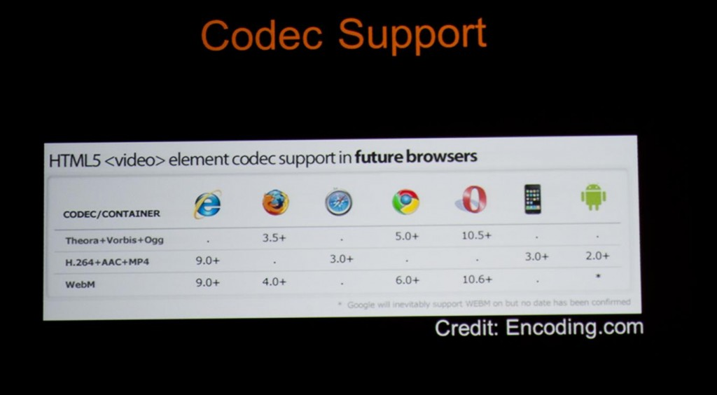 HTML5 Video Codec Support Chart
