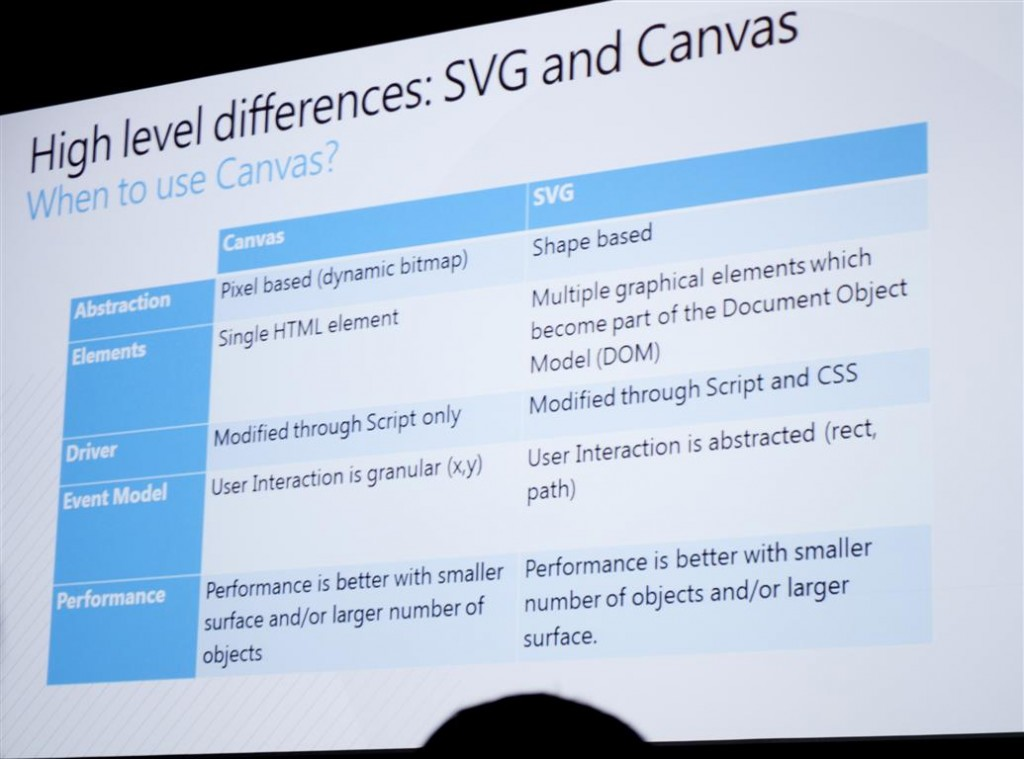 SVG vs Canvas: High Level Differences